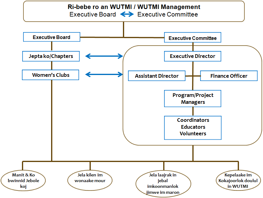 WUTMI Organization Chart